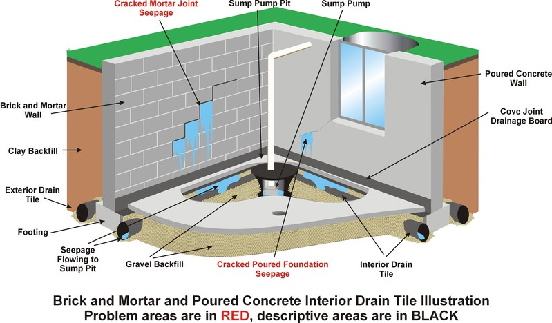 repair french drains home repair services maintenance services
